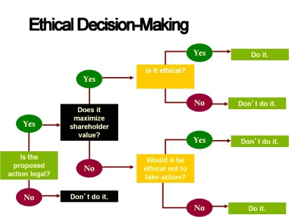 decision making assignment